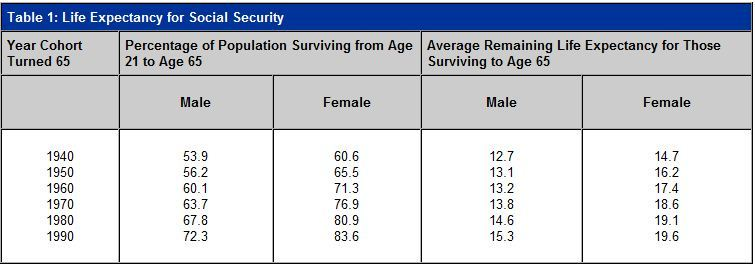 Social Security Life Expectancy