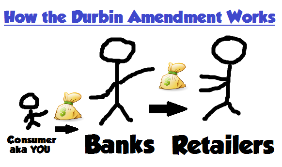 How the Durbin Amendment Works