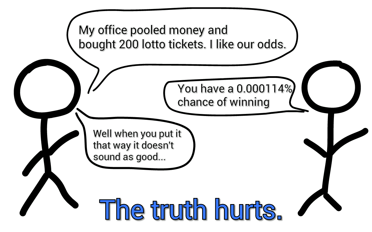 Odds of Winning the Lottery