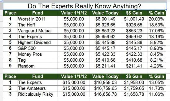 Stock Experiment