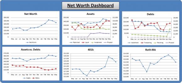 Net Worth June 2012