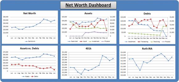 June Net Worth