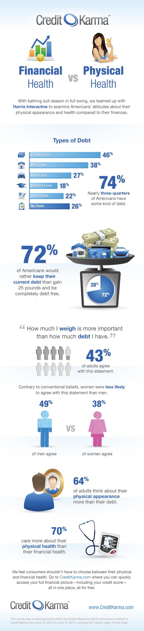 physical vs financial health