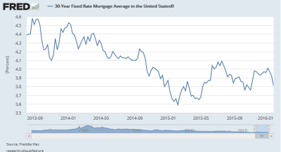 mortgage-interest-rates-august-2013-jan-2016