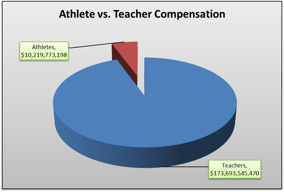 college athlete compensation 28 workers compensation 2015 issues report in the spring of 2014, a ruling  - college athletes would be entitled to the same benefits  in the course of performing as a professional athlete, the basis of compensation for weekly earnings shall be one.