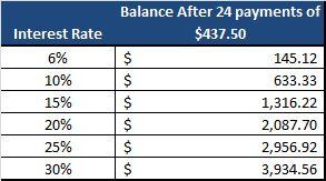 Balance Transfer Savings