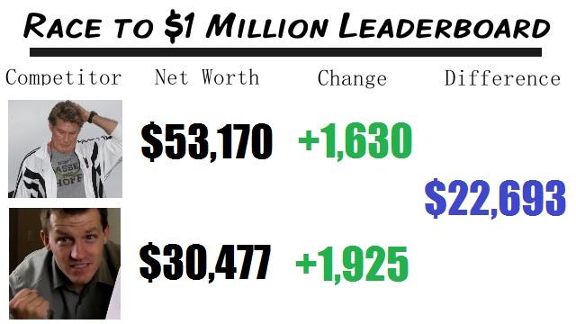 Net Worth Race
