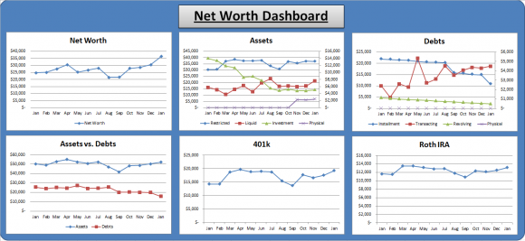 February Net Worth