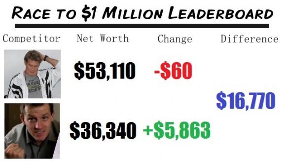 Race to $1 Million