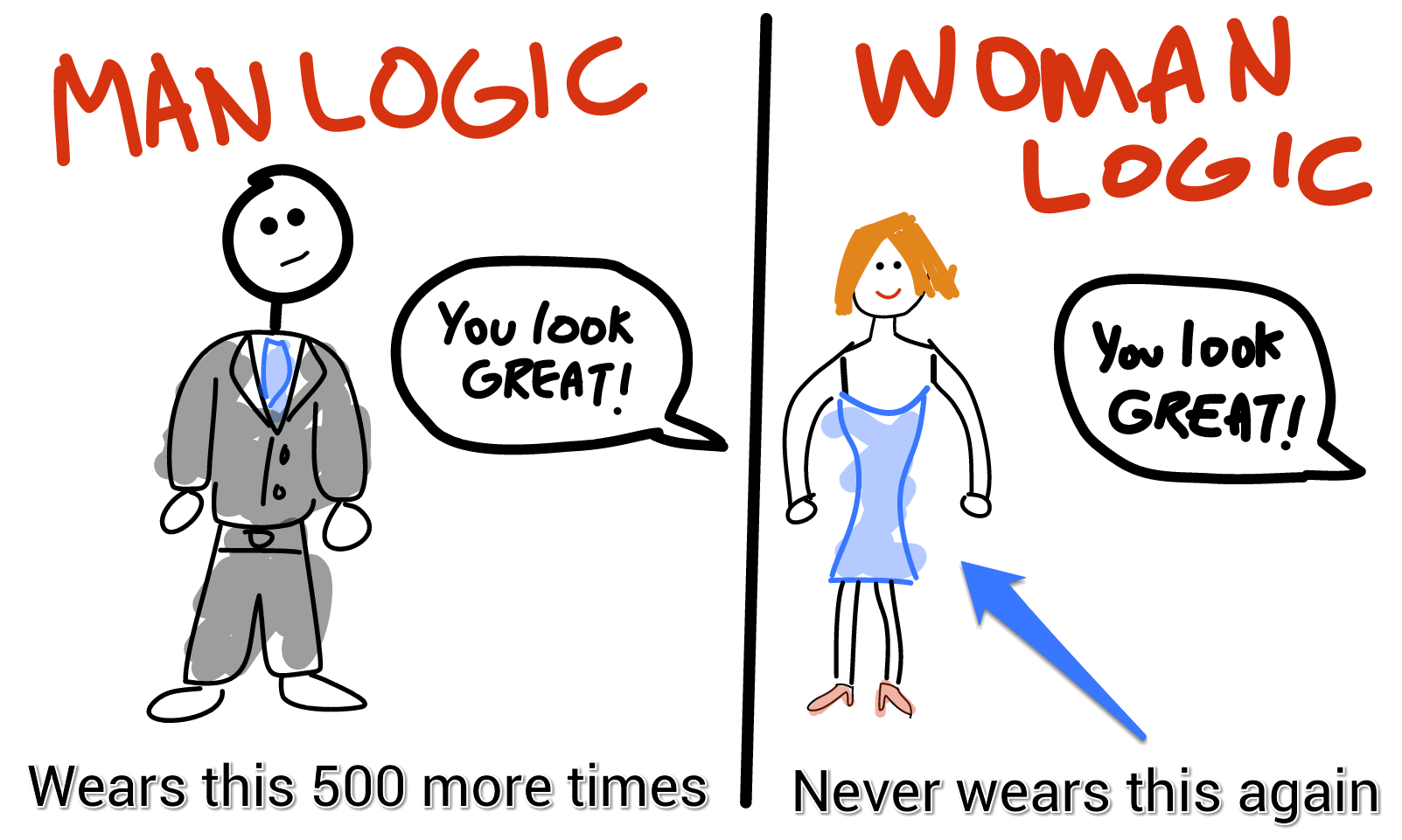 Man Logic vs Woman Logic