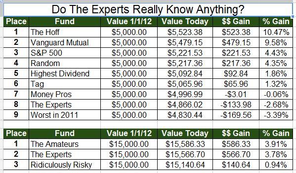 Stock Market Experiment