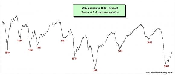 economy dips