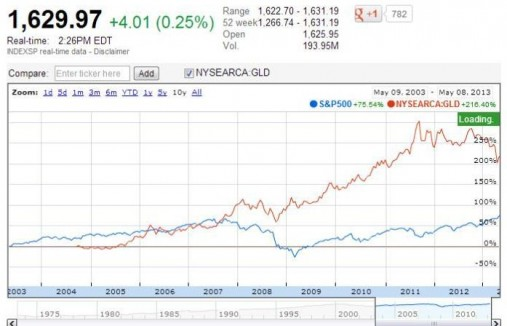 Gold is in red. S&P 500 is in blue.
