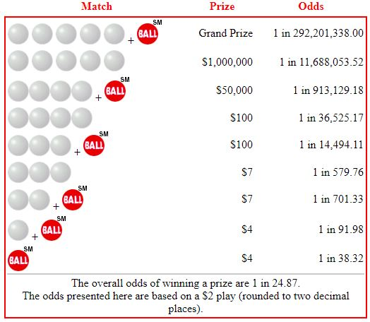 Can you manage contest odds like a pro