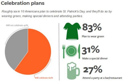 St. Patrick's Day spending statistics according to the National Retail Federation